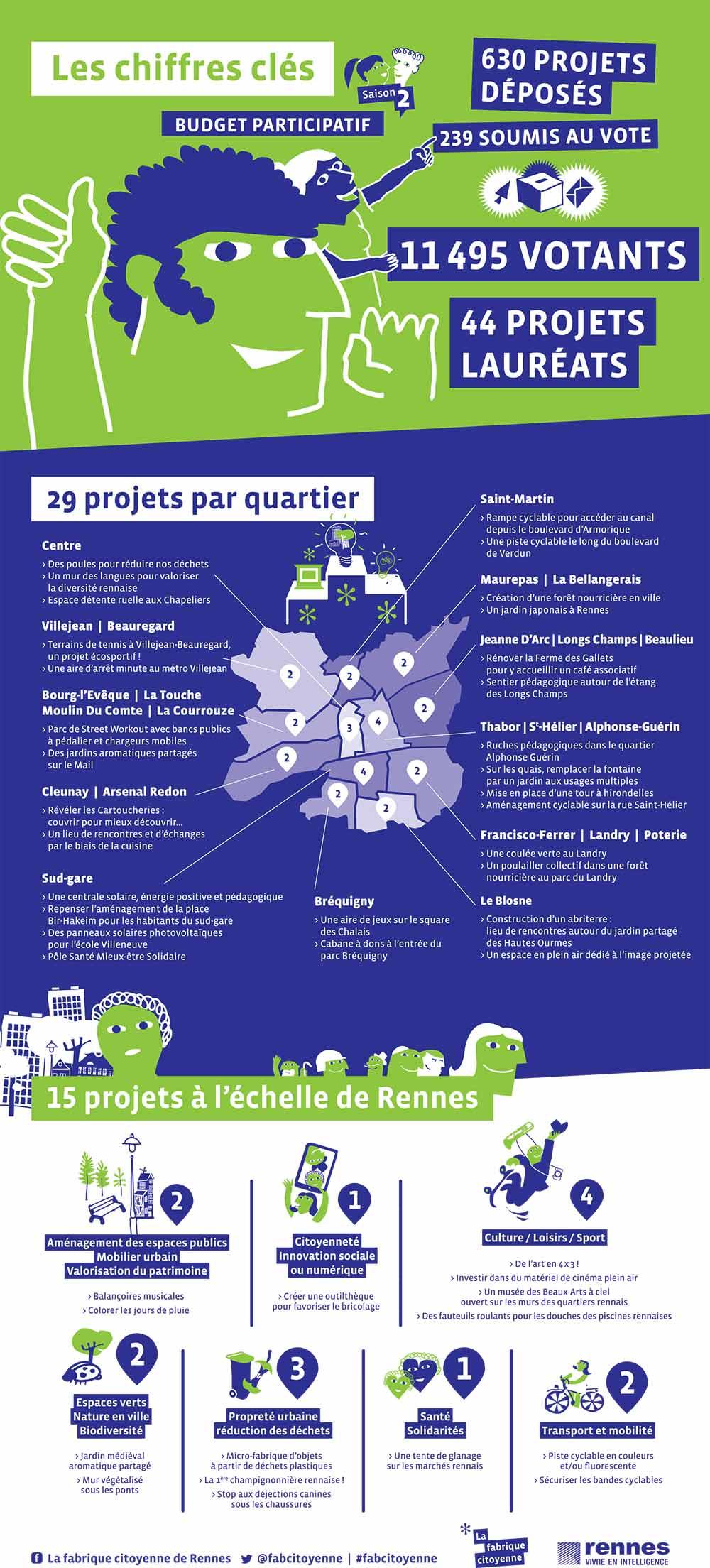 projets-gagnants-budget-participatif